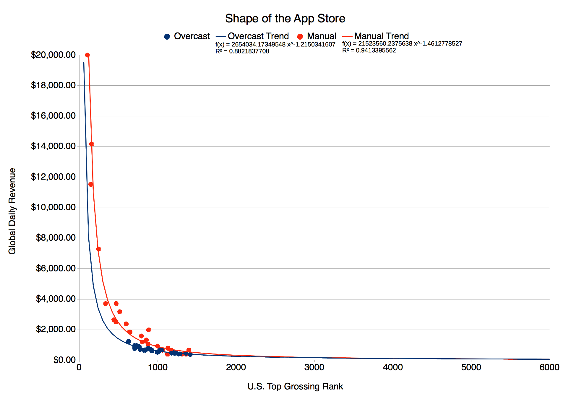 The Shape of the App Store, with Manual Revenue