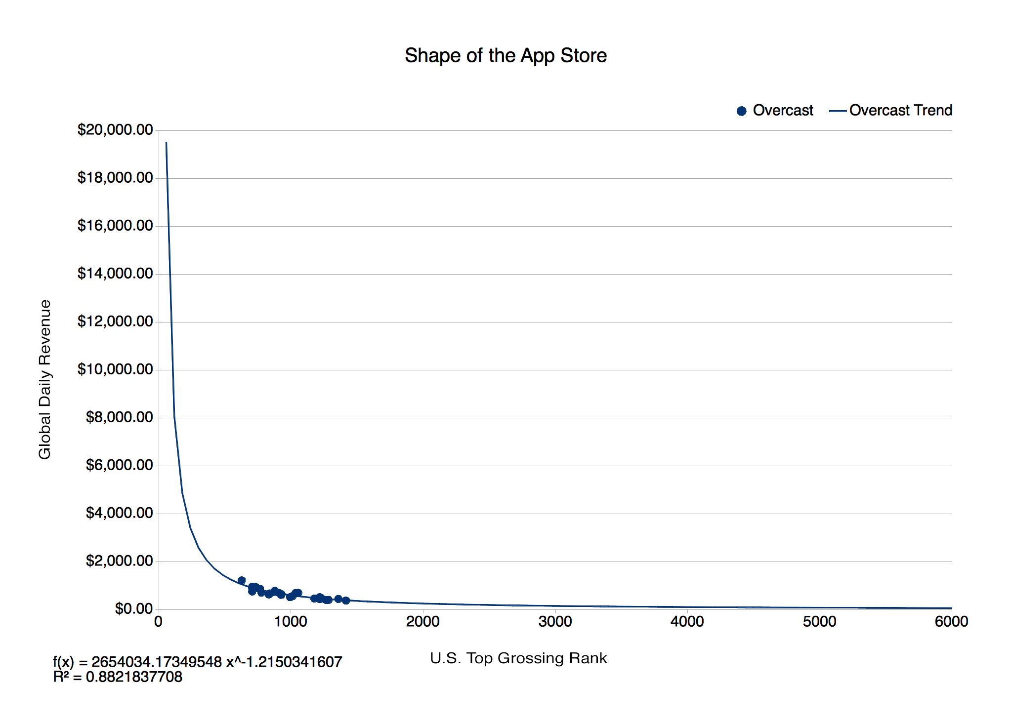 The Shape of the App Store